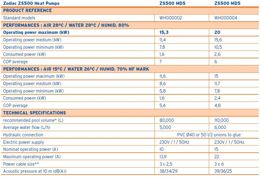 zs500-specifications