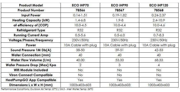 Eco Inverter HEat Pump Specifications